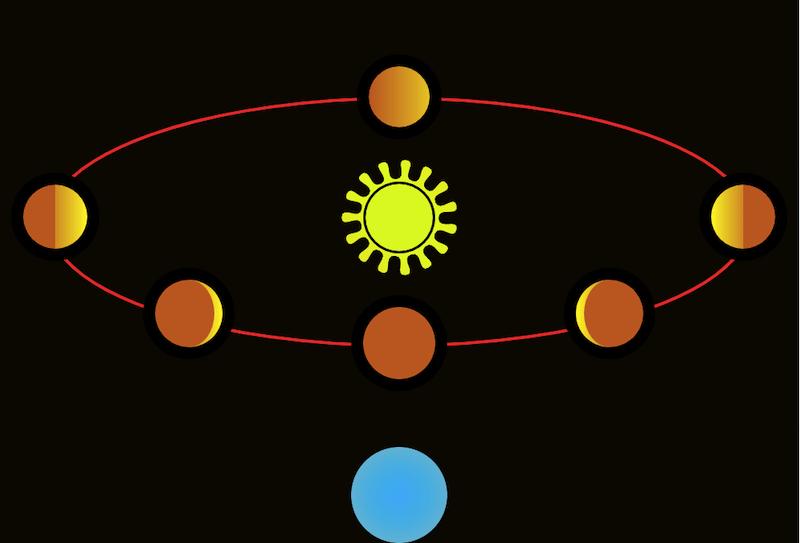 قرارگیری شماتیک سیاره زهره و مدار آن در داخل مدار زمین